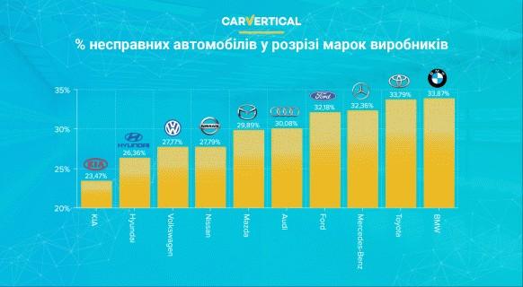 ТОП-10 найнадійніших марок вживаних автомобілів